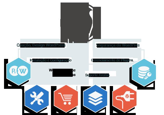 Orçamento de Soluções WordPress 1